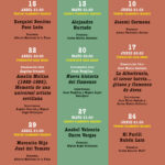 Programación Círculo Flamenco de Madrid - 2 trimestre 2021
